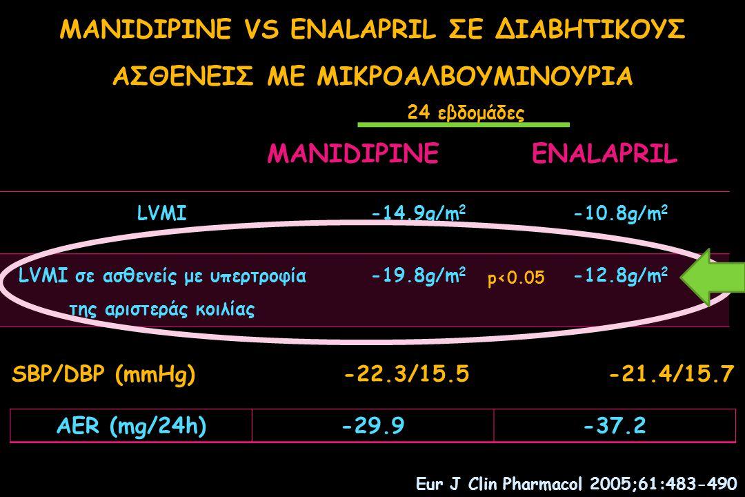 Cardioprotective efficacy  LVMI reduction Cardioprotection in diabetics: Manidipine vs lisinopril Fogari R.