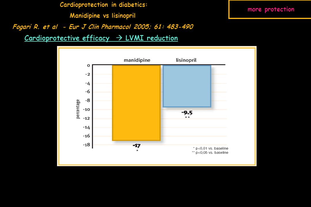 Cardioprotective efficacy  LVMI reduction Cardioprotection in diabetics: Manidipine vs lisinopril Fogari R.
