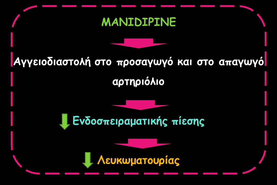 MANIDIPINE Αγγειοδιαστολή στο προσαγωγό και στο απαγωγό αρτηριόλιο Ενδοσπειραματικής πίεσης Λευκωματουρίας