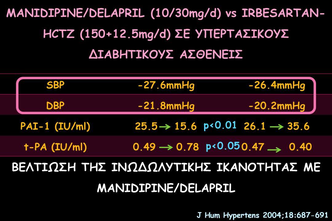 Antihypertensive efficacy  Blood pressure reduction PlaceboVIVACEIrbesartan plus HCTZ SBP (mmHg)161.9 ± 10.1134.3 ± 7.9*134.4 ± 8.0* DBP (mmHg)101.2 ± 4,580.0 ± 3.6*80.2 ± 3.5* *P <0.001 vs placebo 2 – Antihypertensive efficacy in diabetics: Vivace vs other combinations Mugellini A.et al - J Hum Hypertens 2004; 18(10): 687-691 more efficacy