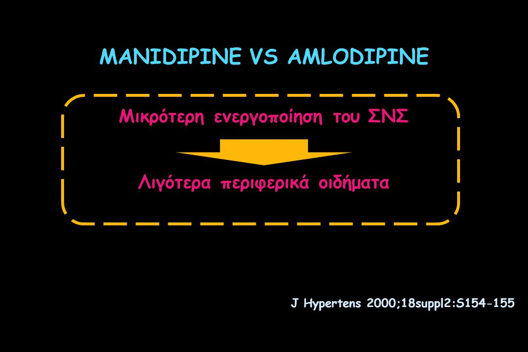 MANIDIPINEAMLODIPINE METAEPINEPHRINE NOREPINEPHRINE METAEPINEPHRINE NOREPINEPHRINE BASAL µg/g Cr 200250200250 24 WEEK µg/g Cr 200,8248,75 210,4 * 295,5 * * p < 0.05 vs manidipine Safety assessment  activation of SNS MANIDIPINE: safety in type 2 diabetic patients Cr = creatinine Activation of SNS in diabetics: Manidipine vs amlodipine, both on top of RAS blockers Martinez-Martin F.J.