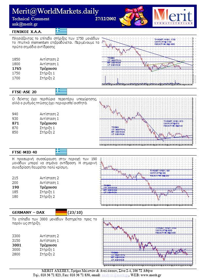Merit@WorldMarkets.daily 27/12/2002 Technical Comment 27/12/2002 ank@merit.gr UK – FTSE 100 (24/12) FRANCE – CAC 40 (24/12) US – DOW JONES 30 (26/12) US – NASDAQ (26/12) Νέο ισχυρό σήμα εξόδου ακυρώνει την όποια απόπειρα αντίδρασης.