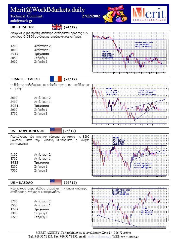 Merit@WorldMarkets.daily 27/12/2002 Technical Comment 27/12/2002 ank@merit.gr UK – FTSE 100 (24/12) FRANCE – CAC 40 (24/12) US – DOW JONES 30 (26/12)
