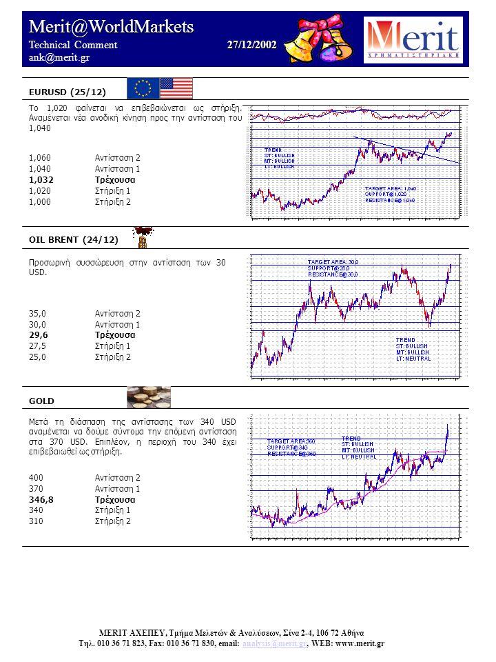 Merit@WorldMarkets 27/12/2002 Technical Comment 27/12/2002 ank@merit.gr EURUSD (25/12) OIL BRENT (24/12) Προσωρινή συσσώρευση στην αντίσταση των 30 USD.