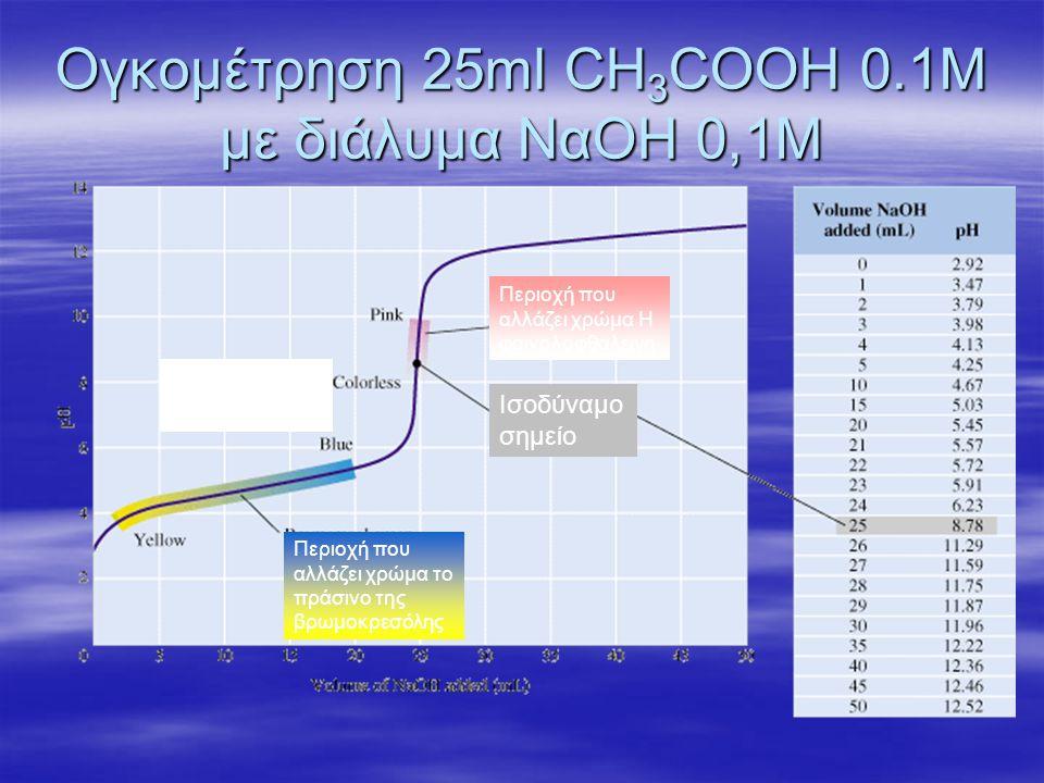 Ογκομέτρηση 25ml CH 3 COOH 0.1M με διάλυμα ΝαΟΗ 0,1Μ 2 Ρυθμιστικό διάλυμα Ισοδύναμο σημείο Περιοχή που αλλάζει χρώμα Η φαινολοφθαλεινη Περιοχή που αλλ