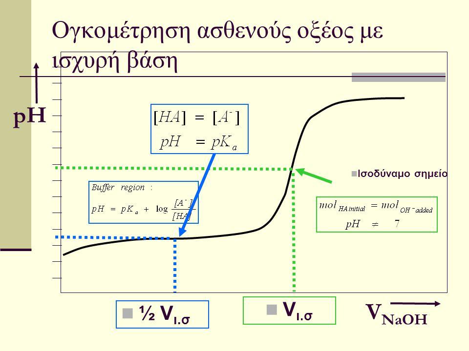Ογκομέτρηση ασθενούς οξέος με ισχυρή βάση Ισοδύναμο σημείο V NaOH pH ½ V ι.σ V ι.σ