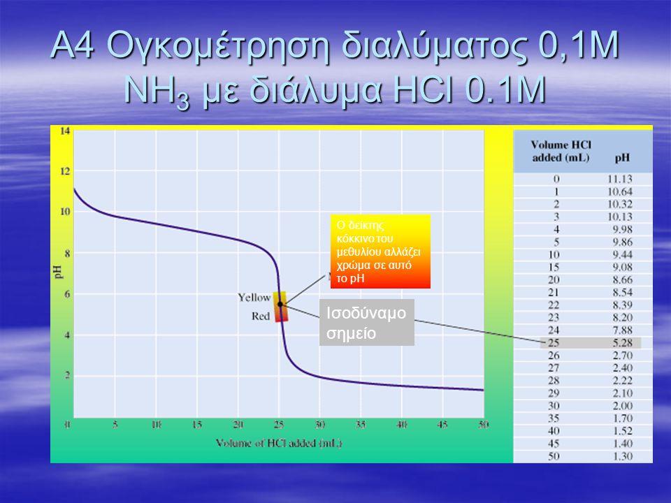 Α4 Ογκομέτρηση διαλύματος 0,1Μ ΝΗ 3 με διάλυμα HCl 0.1M Ισοδύναμο σημείο Ο δείκτης κόκκινο του μεθυλίου αλλάζει χρώμα σε αυτό το pH