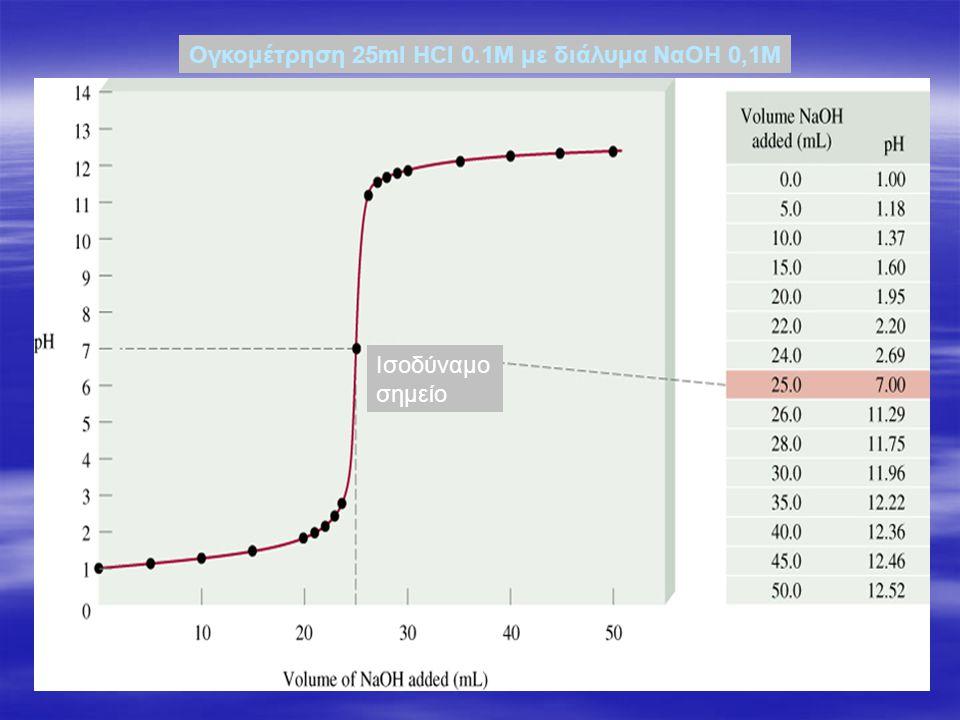 Ογκομέτρηση 25ml HCl 0.1M με διάλυμα ΝαΟΗ 0,1Μ Ισοδύναμο σημείο