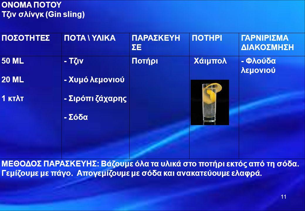 11 ΟΝΟΜΑ ΠΟΤΟΥ Τζιν σλίνγκ (Gin sling) ΠΟΣΟΤΗΤΕΣΠΟΤΑ \ ΥΛΙΚΑΠΑΡΑΣΚΕΥΗ ΣΕ ΠΟΤΗΡΙΓΑΡΝΙΡΙΣΜΑ ΔΙΑΚΟΣΜΗΣΗ 50 ML 20 ML 1 κτλτ - Τζιν - Χυμό λεμονιού - Σιρόπ
