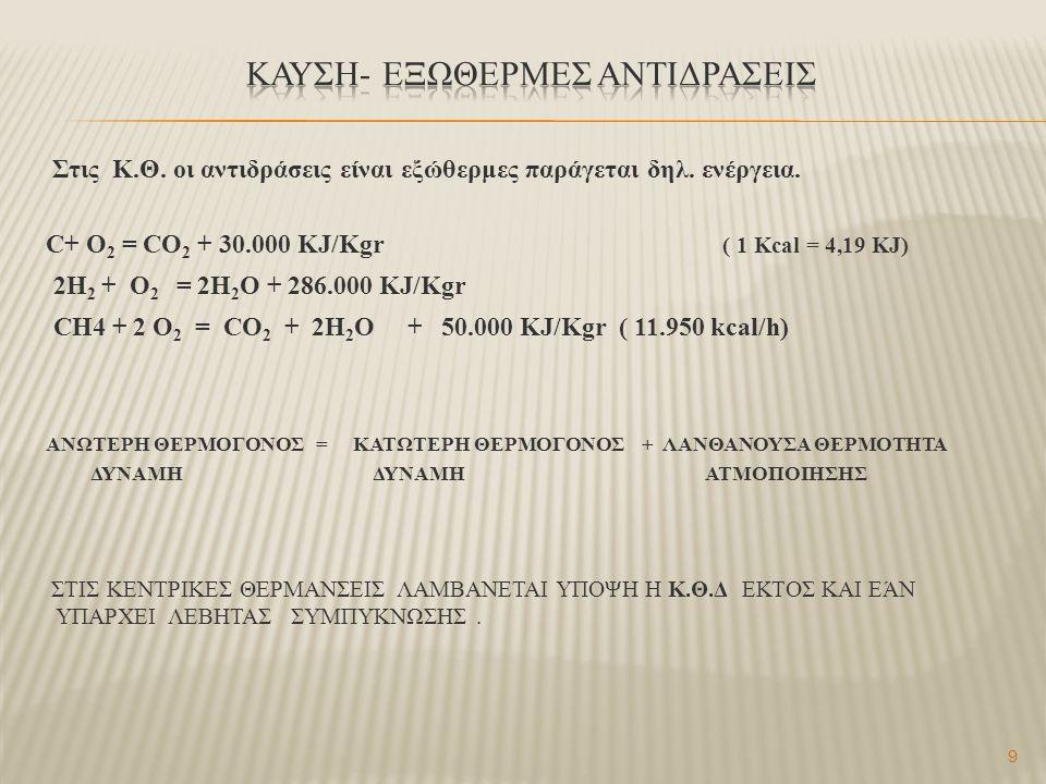 9 Στις Κ.Θ. οι αντιδράσεις είναι εξώθερμες παράγεται δηλ. ενέργεια. C+ O 2 = CO 2 + 30.000 KJ/Kgr ( 1 Kcal = 4,19 KJ) 2H 2 + O 2 = 2H 2 O + 286.000 KJ