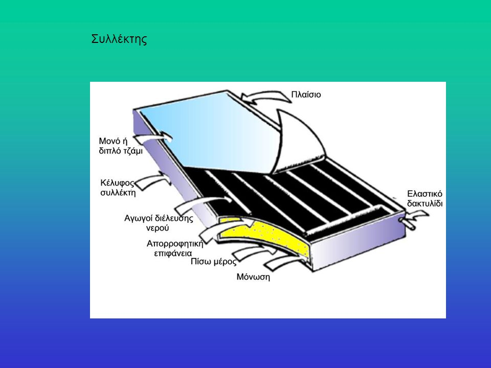 1.Είσοδος νερού ύδρευσης 2.Έξοδος θερμού νερού χρήσεως 3.Έξοδος κλειστού κυκλ.