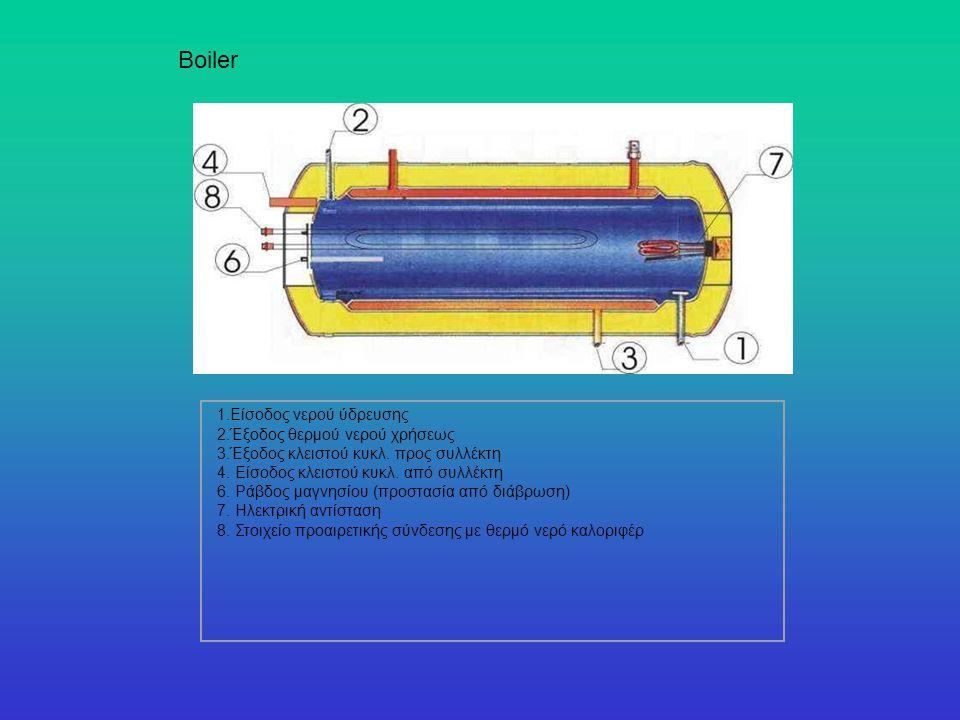 Διάλυση συλλέκτη Απομάκρυνση θερμικού στοιχείου