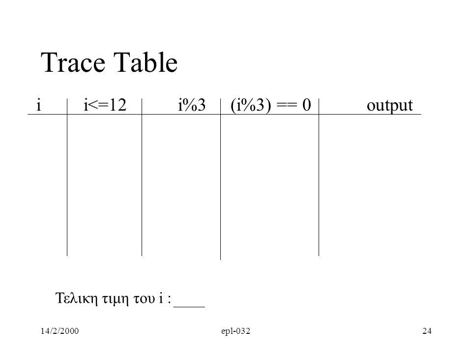 14/2/2000epl-03224 Trace Table ii<=12i%3 (i%3) == 0output Τελικη τιμη του i :
