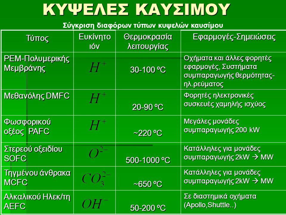 Τύπος Ευκίνητο ιόν Θερμοκρασία λειτουργίας Εφαρμογές-Σημειώσεις PEM-Πολυμερικής Μεμβράνης 30-100 ºC Οχήματα και άλλες φορητές εφαρμογές, Συστήματα συμπαραγωγής θερμότητας- ηλ.ρεύματος Μεθανόλης DMFC 20-90 ºC Φορητές ηλεκτρονικές συσκευές χαμηλής ισχύος Φωσφορικού οξέος PAFC ~220 ºC Μεγάλες μονάδες συμπαραγωγής 200 kW Στερεού οξειδίου SOFC 500-1000 ºC Κατάλληλες για μονάδες συμπαραγωγής 2kW  MW Τηγμένου άνθρακα MCFC ~650 ºC Κατάλληλες για μονάδες συμπαραγωγής 2kW  MW Αλκαλικού Ηλεκ/τη ΑEFC 50-200 ºC Σε διαστημικά οχήματα (Apollo,Shuttle..) ΚΥΨΕΛΕΣ ΚΑΥΣΙΜΟΥ Σύγκριση διαφόρων τύπων κυψελών καυσίμου