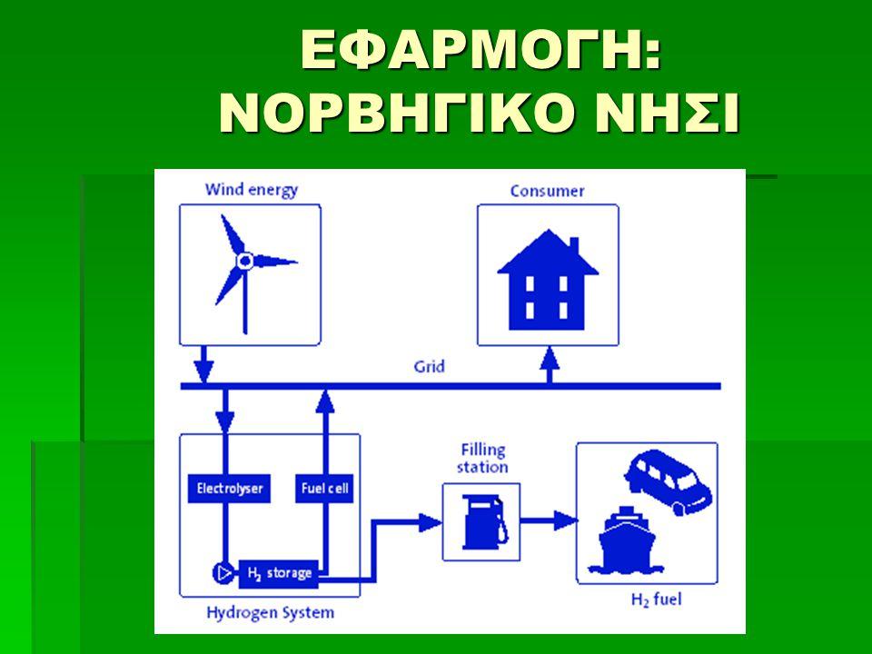 ΚΥΨΕΛΕΣ ΚΑΥΣΙΜΟΥ Μεθανόλης DMFC (Direct Methanol Fuel Cell) Κυψέλη Μεθανόλης DMFC (Direct Methanol Fuel Cell) Λύση στο πρόβλημα της αποθήκευσης υδρογόνου  καύσιμο μεθανόλη (CH 3 OH) Ηλεκτρολύτης PEMΆνοδος: CH 3 OH + H 2 O → CO 2 + 6H+ + 6e- Κάθοδος: (3/2)O 2 + 6H+ + 6e- → 3H 2 O Συνολικά: CH 3 OH + 1.5O 2 → CO 2 + 2H 2 O Θερμοκρασία λειτουργίας 20-90ºC Μικρή ισχύς – Χρήση σε φορητές συσκευές (τηλέφωνα, laptop…) Μεγάλη ποσότητα καταλύτη (Pt) CO 2 ως προϊόν Κυψέλη Φωσφορικού οξέως PAFC (Phosphoric Acid Fuel Cell) Καύσιμο υδρογόνο Ηλεκτρολύτης Υγρό φωσφορικό οξύ, Καταλύτης Pt Θερμοκρασία λειτουργίας ~220 ºC Υψηλή απόδοση, μεγάλος χρόνος ζωής Μεγάλος όγκος διάταξης