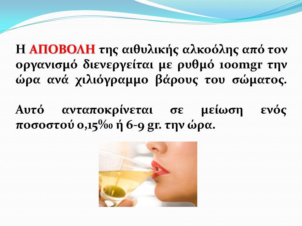 Εξάρτηση Έντονη επιθυμία για κατανάλωση αλκοόλ Απώλεια ελέγχου στην κατανάλωση Αύξηση ανοχής Χρήση παρόλες τις συνέπειες Αλλαγή σκέψης και τρόπου ζωής Παραμέληση υποχρεώσεων Σύνδρομο Στέρησης