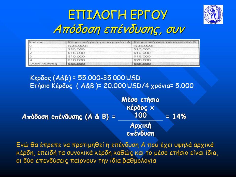 ΕΠΙΛΟΓΗ ΕΡΓΟΥ Απόδοση επένδυσης, συν Ενώ θα έπρεπε να προτιμηθεί η επένδυση Α που έχει υψηλά αρχικά κέρδη, επειδή τα συνολικά κέρδη καθώς και το μέσο ετήσιο είναι ίδια, οι δύο επενδύσεις παίρνουν την ίδια βαθμολογία Απόδοση επένδυσης (Α & Β) = Μέσο ετήσιο κέρδος x 100 = 14% Αρχική επένδυση Κέρδος (Α&β) = 55.000-35.000 USD Ετήσιο Κέρδος ( Α&Β )= 20.000 USD/4 χρόνια= 5.000