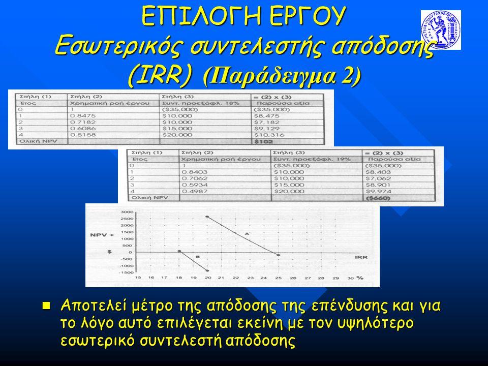 ΕΠΙΛΟΓΗ ΕΡΓΟΥ Εσωτερικός συντελεστής απόδοσης (IRR) (Παράδειγμα 2) Αποτελεί μέτρο της απόδοσης της επένδυσης και για το λόγο αυτό επιλέγεται εκείνη με τον υψηλότερο εσωτερικό συντελεστή απόδοσης Αποτελεί μέτρο της απόδοσης της επένδυσης και για το λόγο αυτό επιλέγεται εκείνη με τον υψηλότερο εσωτερικό συντελεστή απόδοσης