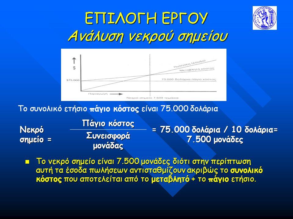 ΕΠΙΛΟΓΗ ΕΡΓΟΥ Ανάλυση νεκρού σημείου Το νεκρό σημείο είναι 7.500 μονάδες διότι στην περίπτωση αυτή τα έσοδα πωλήσεων αντισταθμίζουν ακριβώς το συνολικό κόστος που αποτελείται από το μεταβλητό + το πάγιο ετήσιο.