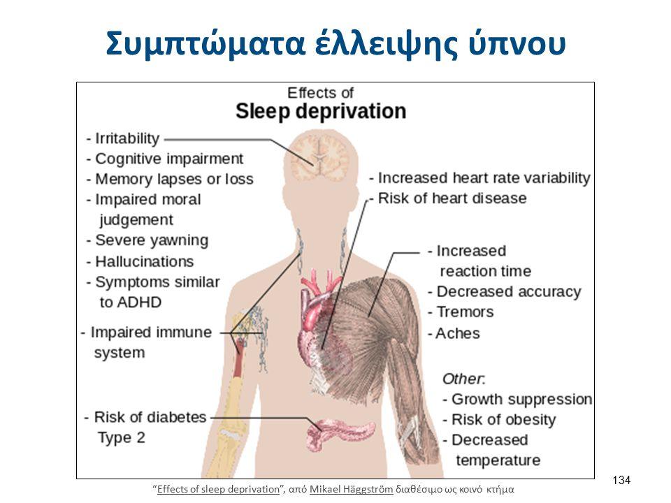 Συμπτώματα έλλειψης ύπνου Effects of sleep deprivation , από Mikael Häggström διαθέσιμο ως κοινό κτήμαEffects of sleep deprivationMikael Häggström 134
