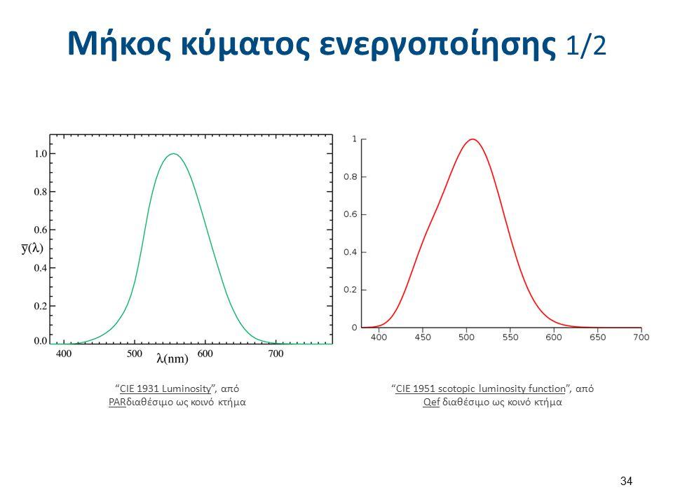Μήκος κύματος ενεργοποίησης 1/2 CIE 1951 scotopic luminosity function , από Qef διαθέσιμο ως κοινό κτήμαCIE 1951 scotopic luminosity function Qef CIE 1931 Luminosity , από PARδιαθέσιμο ως κοινό κτήμαCIE 1931 Luminosity PAR 34
