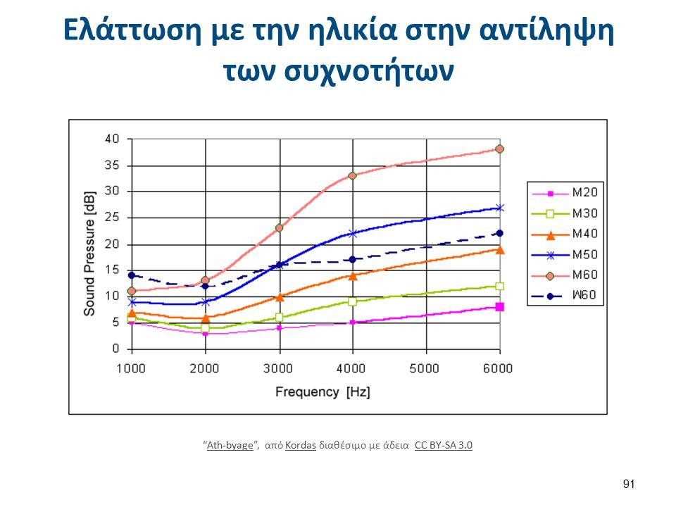 Ελάττωση με την ηλικία στην αντίληψη των συχνοτήτων Ath-byage , από Kordas διαθέσιμο με άδεια CC BY-SA 3.0Ath-byageKordasCC BY-SA 3.0 91