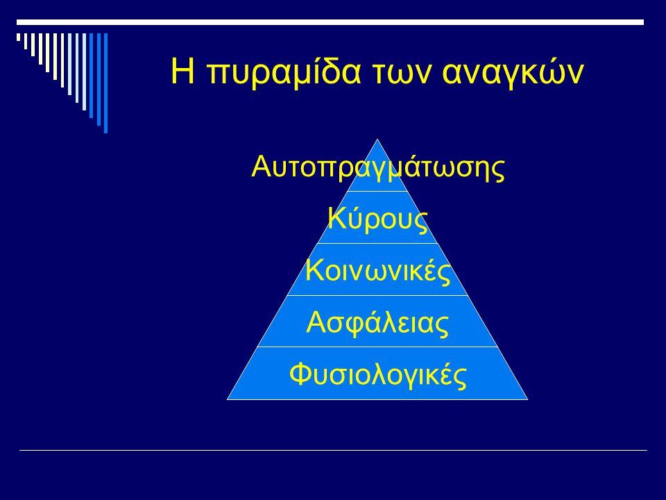 Αυτοπραγμάτωσης Κύρους Κοινωνικές Ασφάλειας Φυσιολογικές Η πυραμίδα των αναγκών