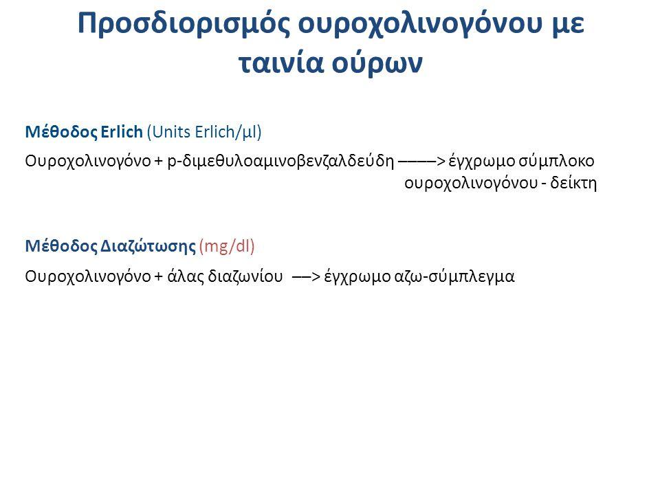Oυροχολινογόνο + p-διμεθυλοαμινοβενζαλδεύδη ────> έγχρωμο σύμπλοκο ουροχολινογόνου - δείκτη Μέθοδος Erlich (Units Erlich/μl) Oυροχολινογόνο + άλας διαζωνίου ──> έγχρωμο αζω-σύμπλεγμα Μέθοδος Διαζώτωσης (mg/dl) Προσδιορισμός ουροχολινογόνου με ταινία ούρων
