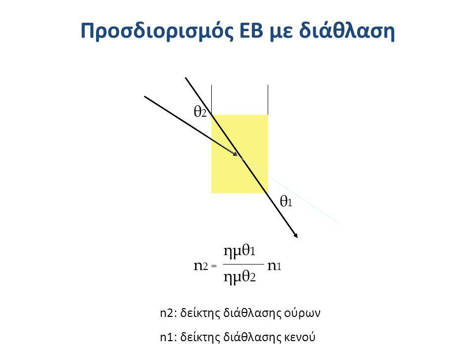 Προσδιορισμός ΕΒ με διάθλαση θ1θ1 θ2θ2 n 2 = n 1 ημθ 1 ημθ 2 n2: δείκτης διάθλασης ούρων n1: δείκτης διάθλασης κενού
