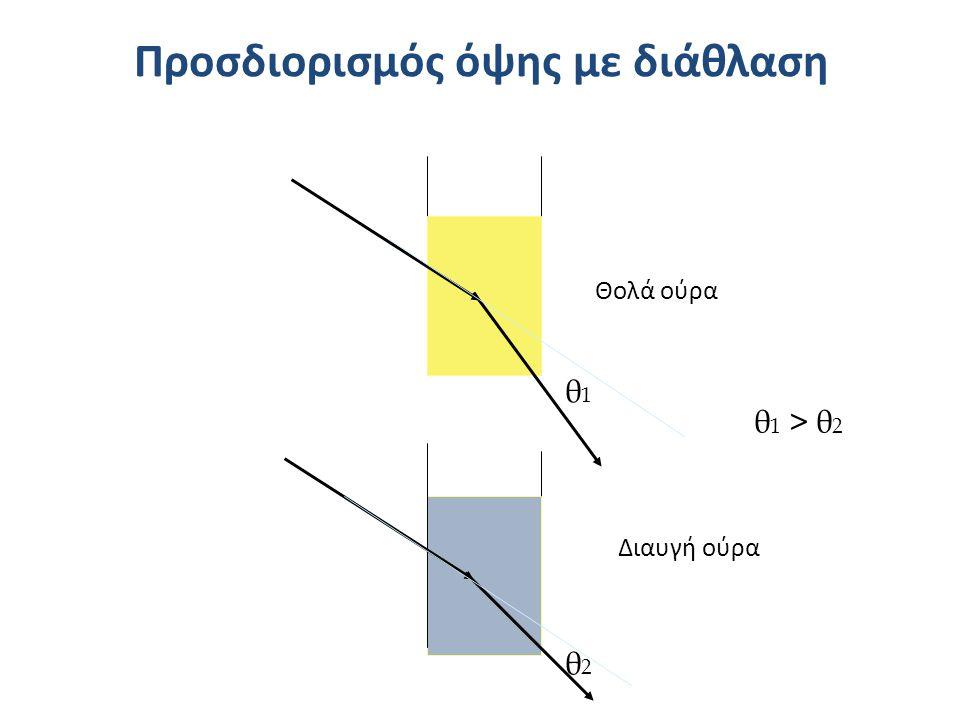 Προσδιορισμός όψης με διάθλαση Θολά ούρα Διαυγή ούρα θ1θ1 θ2θ2 θ 1 > θ 2