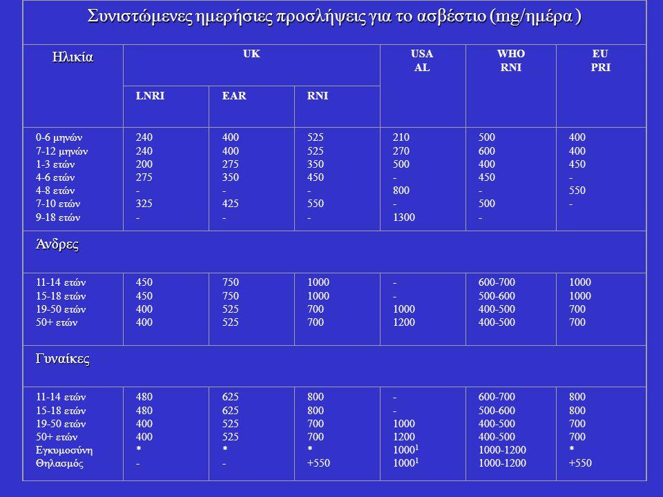 Συνιστώμενες ημερήσιες προσλήψεις για το ασβέστιο (mg/ημέρα ) Ηλικία UKUSA AL WHO RNI ΕU PRI LNRIEARRNI 0-6 μηνών 7-12 μηνών 1-3 ετών 4-6 ετών 4-8 ετώ
