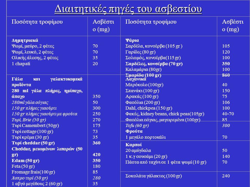 Διαιτητικές πηγές του ασβεστίου Ποσότητα τροφίμουΑσβέστι ο (mg) Ποσότητα τροφίμουΑσβέστι ο (mg) Δημητριακά Ψωμί, μαύρο, 2 φέτες Ψωμί, λευκό, 2 φέτες Ο