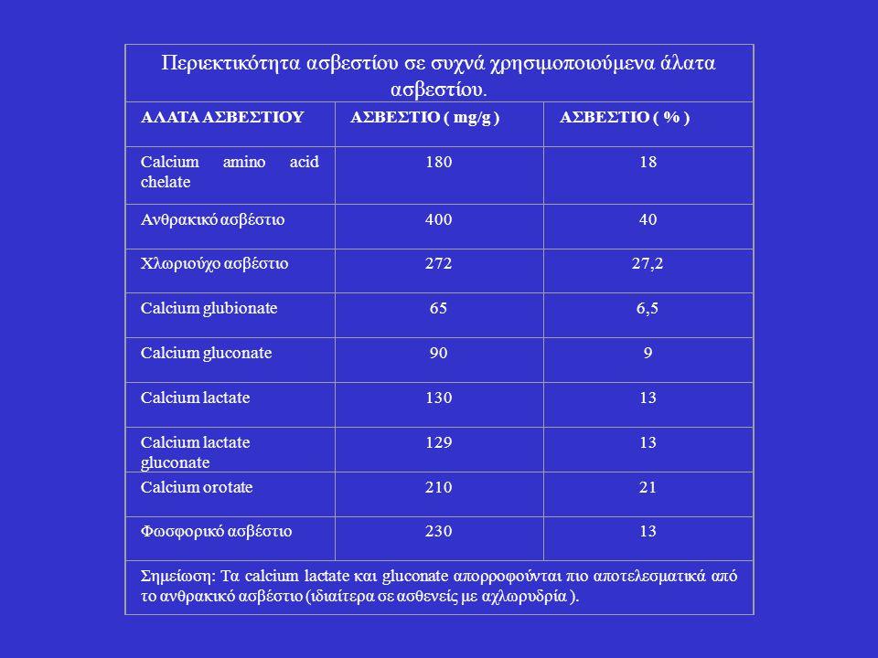 Περιεκτικότητα ασβεστίου σε συχνά χρησιμοποιούμενα άλατα ασβεστίου. ΑΛΑΤΑ ΑΣΒΕΣΤΙΟΥΑΣΒΕΣΤΙΟ ( mg/g )ΑΣΒΕΣΤΙΟ ( % ) Calcium amino acid chelate 18018 Αν