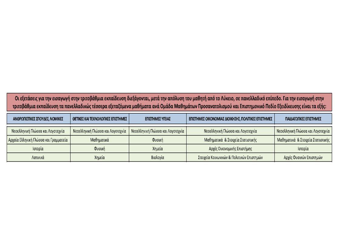 Προαγωγή και Απόλυση Μαθητών Γενικού Λυκείου Προαγωγή και Απόλυση Μαθητών Γενικού Λυκείου