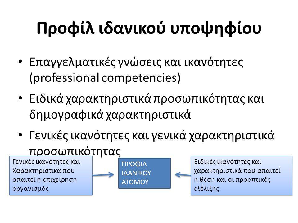 Προφίλ ιδανικού υποψηφίου Επαγγελματικές γνώσεις και ικανότητες (professional competencies) Ειδικά χαρακτηριστικά προσωπικότητας και δημογραφικά χαρακτηριστικά Γενικές ικανότητες και γενικά χαρακτηριστικά προσωπικότητας ΠΡΟΦΙΛ ΙΔΑΝΙΚΟΥ ΑΤΟΜΟΥ Γενικές ικανότητες και Χαρακτηριστικά που απαιτεί η επιχείρηση οργανισμός Γενικές ικανότητες και Χαρακτηριστικά που απαιτεί η επιχείρηση οργανισμός Ειδικές ικανότητες και χαρακτηριστικά που απαιτεί η θέση και οι προοπτικές εξέλιξης Ειδικές ικανότητες και χαρακτηριστικά που απαιτεί η θέση και οι προοπτικές εξέλιξης