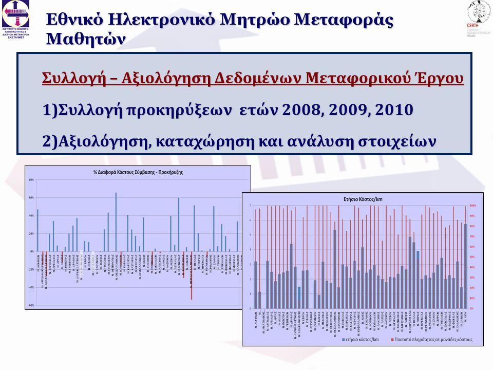 Συλλογή – Αξιολόγηση Δεδομένων Μεταφορικού Έργου 1)Συλλογή προκηρύξεων ετών 2008, 2009, 2010 2)Αξιολόγηση, καταχώρηση και ανάλυση στοιχείων Εθνικό Ηλεκτρονικό Μητρώο Μεταφοράς Μαθητών