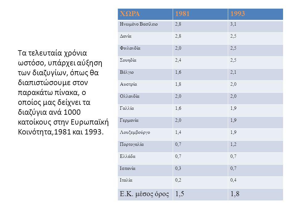 ΧΩΡΑ19811993 Ηνωμένο Βασίλειο2,83,1 Δανία2,82,5 Φινλανδία2,02,5 Σουηδία2,42,5 Βέλγιο1,62,1 Αυστρία1,82,0 Ολλανδία2,0 Γαλλία1,61,9 Γερμανία2,01,9 Λουξε