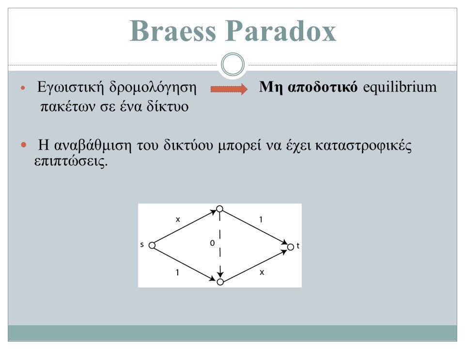 Braess Paradox Εγωιστική δρομολόγηση Μη αποδοτικό equilibrium πακέτων σε ένα δίκτυο H αναβάθμιση του δικτύου μπορεί να έχει καταστροφικές επιπτώσεις.