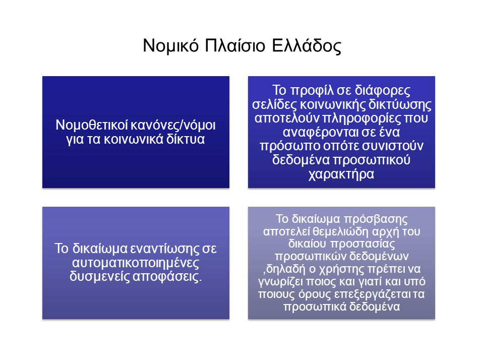 Νομικό Πλαίσιο Ελλάδος Νομοθετικοί κανόνες/νόμοι για τα κοινωνικά δίκτυα Το προφίλ σε διάφορες σελίδες κοινωνικής δικτύωσης αποτελούν πληροφορίες που αναφέρονται σε ένα πρόσωπο οπότε συνιστούν δεδομένα προσωπικού χαρακτήρα Το δικαίωμα εναντίωσης σε αυτοματικοποιημένες δυσμενείς αποφάσεις.