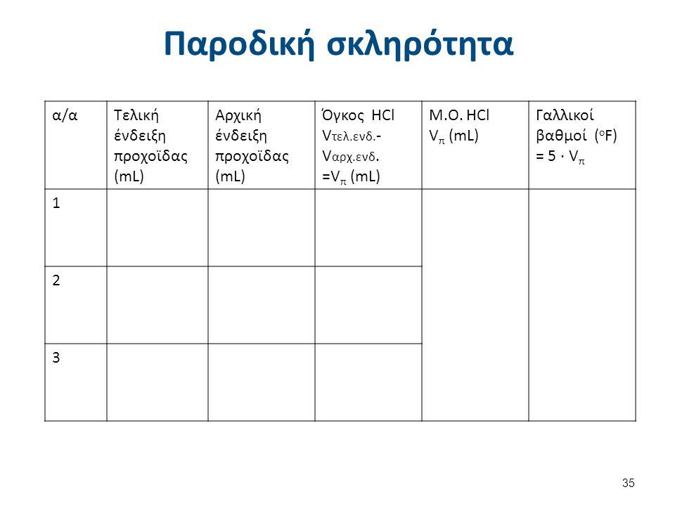 Παροδική σκληρότητα α/αΤελική ένδειξη προχοϊδας (mL) Αρχική ένδειξη προχοϊδας (mL) Όγκος HCl V τελ.ενδ. - V αρχ.ενδ. =V π (mL) Μ.Ο. HCl V π (mL) Γαλλι