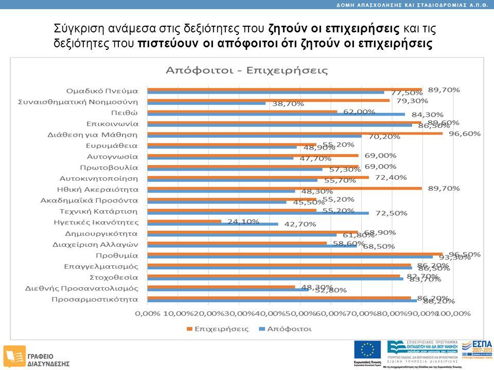 Σύγκριση ανάμεσα στις δεξιότητες που ζητούν οι επιχειρήσεις και τις δεξιότητες που πιστεύουν οι απόφοιτοι ότι ζητούν οι επιχειρήσεις