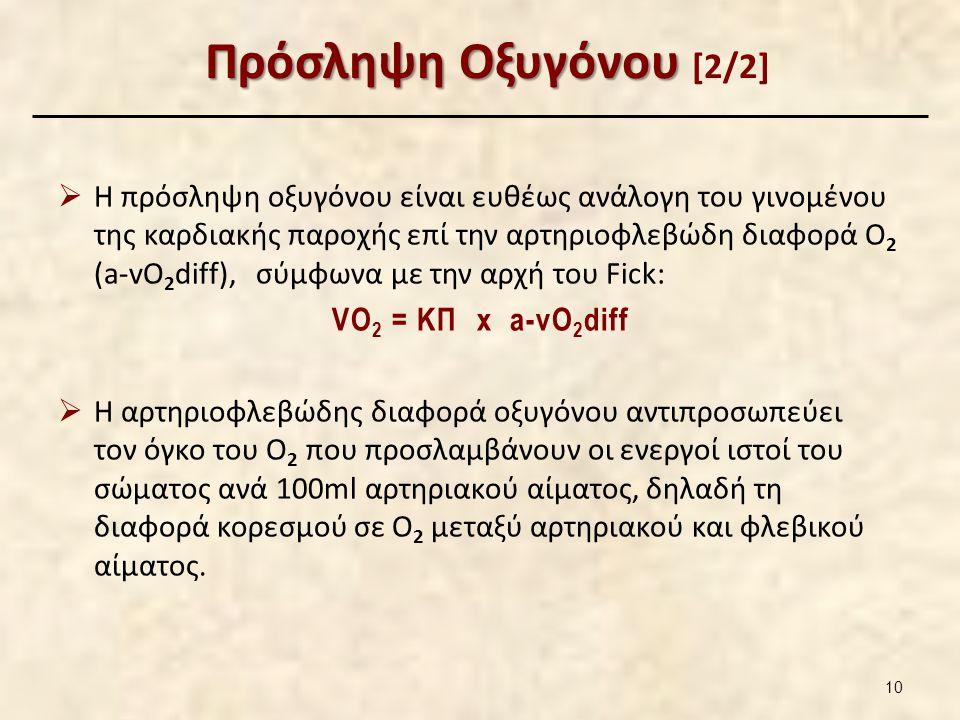 Πρόσληψη Οξυγόνου Πρόσληψη Οξυγόνου [2/2]  Η πρόσληψη οξυγόνου είναι ευθέως ανάλογη του γινομένου της καρδιακής παροχής επί την αρτηριοφλεβώδη διαφορά Ο 2 (a-vO 2 diff), σύμφωνα με την αρχή του Fick: VO 2 = ΚΠ x a-vO 2 diff  Η αρτηριοφλεβώδης διαφορά οξυγόνου αντιπροσωπεύει τον όγκο του Ο 2 που προσλαμβάνουν οι ενεργοί ιστοί του σώματος ανά 100ml αρτηριακού αίματος, δηλαδή τη διαφορά κορεσμού σε Ο 2 μεταξύ αρτηριακού και φλεβικού αίματος.