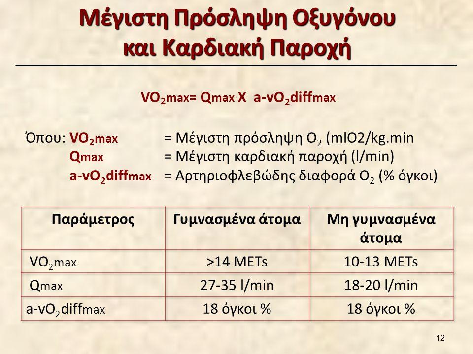 Μέγιστη Πρόσληψη Οξυγόνου και Καρδιακή Παροχή VO 2 max = Q max Χ a-vO 2 diff max Όπου: VO 2 max = Μέγιστη πρόσληψη Ο 2 (mlO2/kg.min Q max = Μέγιστη καρδιακή παροχή (l/min) a-vO 2 diff max = Αρτηριοφλεβώδης διαφορά Ο 2 (% όγκοι) 12