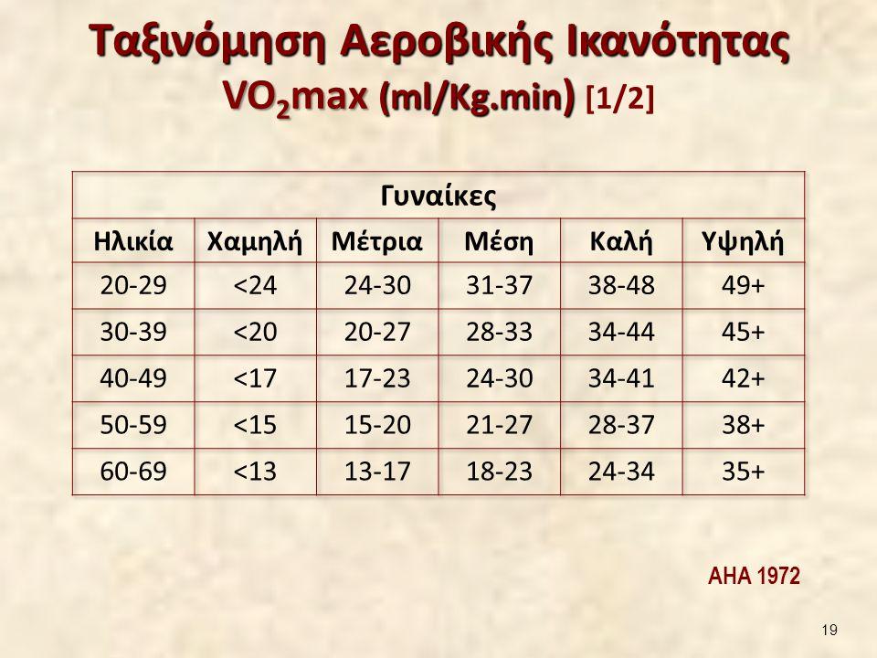 Ταξινόμηση Αεροβικής Ικανότητας VO 2 max (ml/Kg.min ) Ταξινόμηση Αεροβικής Ικανότητας VO 2 max (ml/Kg.min ) [1/2] AHA 1972 19