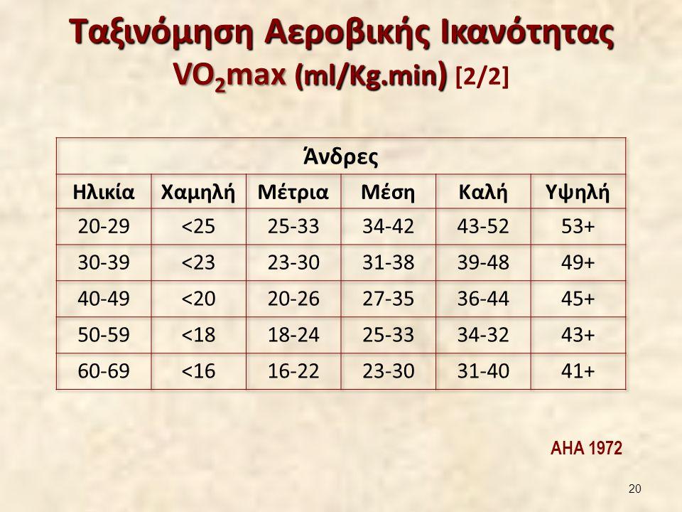 Ταξινόμηση Αεροβικής Ικανότητας VO 2 max (ml/Kg.min ) Ταξινόμηση Αεροβικής Ικανότητας VO 2 max (ml/Kg.min ) [2/2] AHA 1972 20