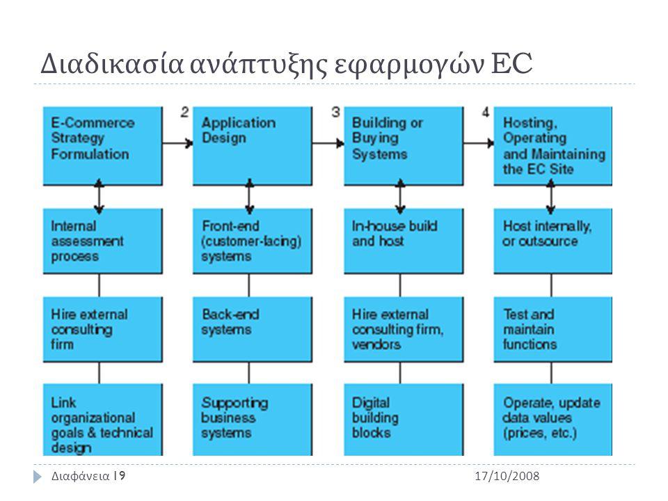 Διαδικασία ανάπτυξης εφαρμογών EC 17/10/2008 Διαφάνεια 19