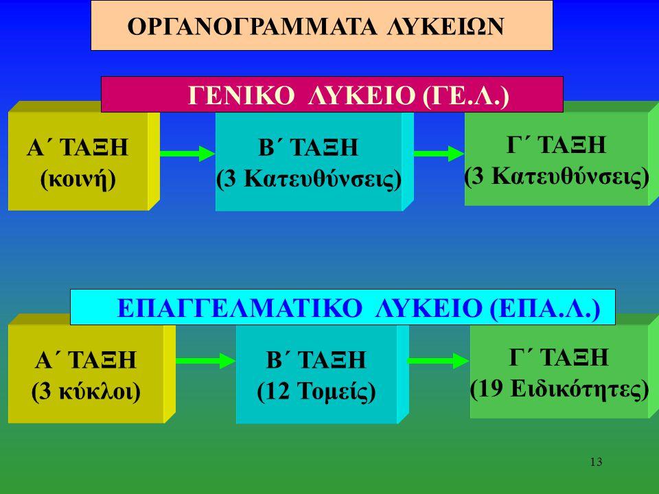 12 Γενικό Λύκειο (ΓΕ.Λ.) & Επαγγελματικό Λύκειο (ΕΠΑ.Λ.) Πορεία παράλληλη;