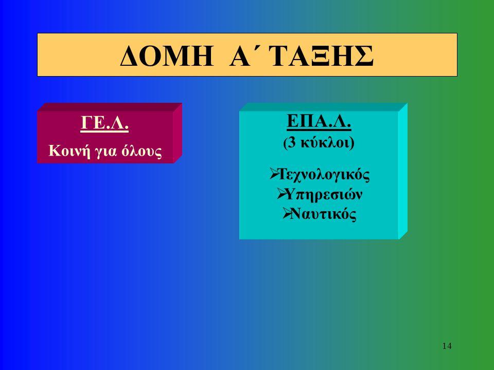 13 Γ΄ ΤΑΞΗ (3 Κατευθύνσεις) ΟΡΓΑΝΟΓΡΑΜΜΑΤΑ ΛΥΚΕΙΩΝ Α΄ ΤΑΞΗ (3 κύκλοι) Β΄ ΤΑΞΗ (12 Τομείς) Γ΄ ΤΑΞΗ (19 Ειδικότητες) ΕΠΑΓΓΕΛΜΑΤΙΚΟ ΛΥΚΕΙΟ (ΕΠΑ.Λ.) Α΄ ΤΑ