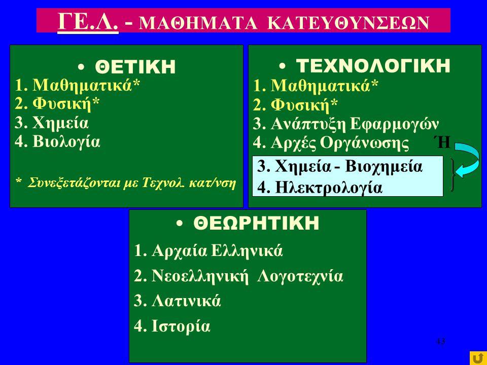 Β΄. ΚΥΚΛΟΣ ΠΛΗΡΟΦΟΡΙΚΗΣ & ΥΠΗΡΕΣΙΩΝ 1. Μαθηματικά 5 2. Φυσική 3 3. Ανάπτυξη Εφαρμ. σε Προγραμματ. Περιβάλλον 2 4. Αρχές Οργάν. & Δ/σης Επιχειρ. & Υπηρ