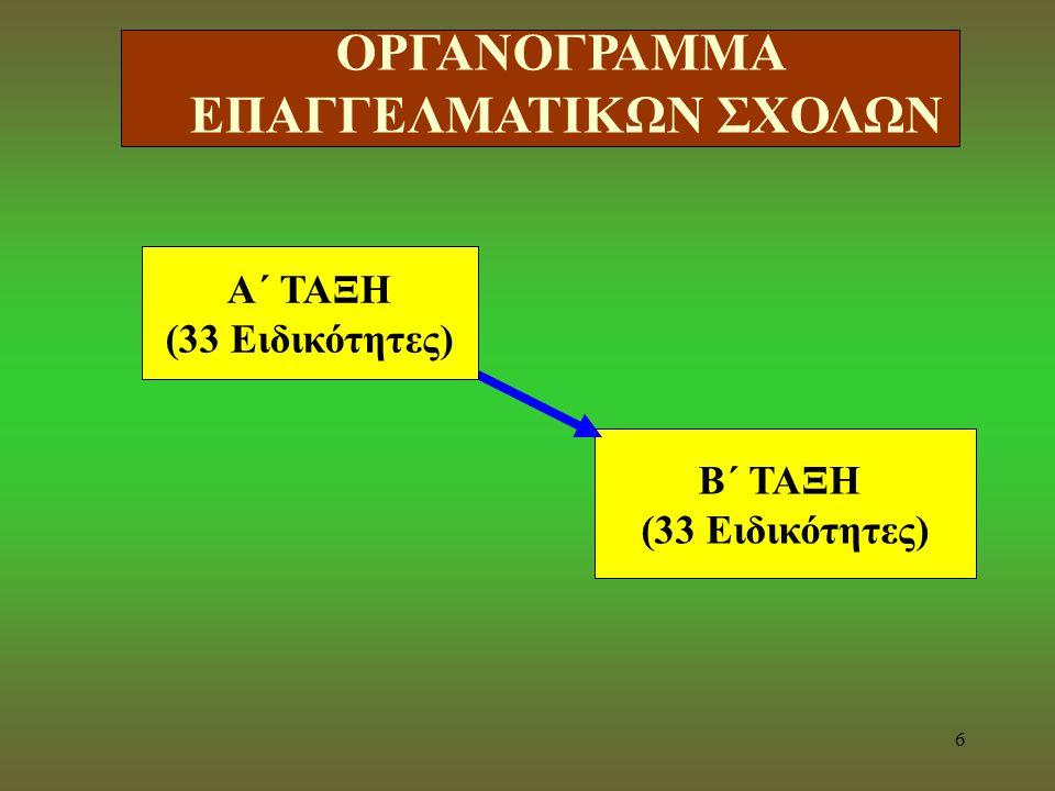 5 Οι Επαγγελματικές Σχολές (ΕΠΑ.Σ.)